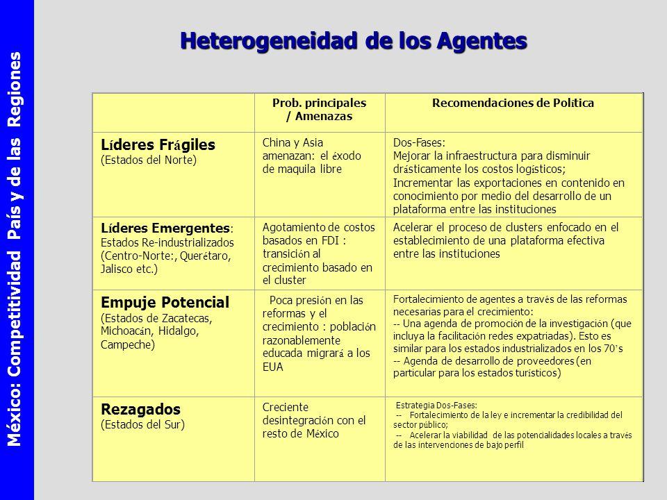 México: Competitividad País y de las Regiones Heterogeneidad de los Agentes Prob.