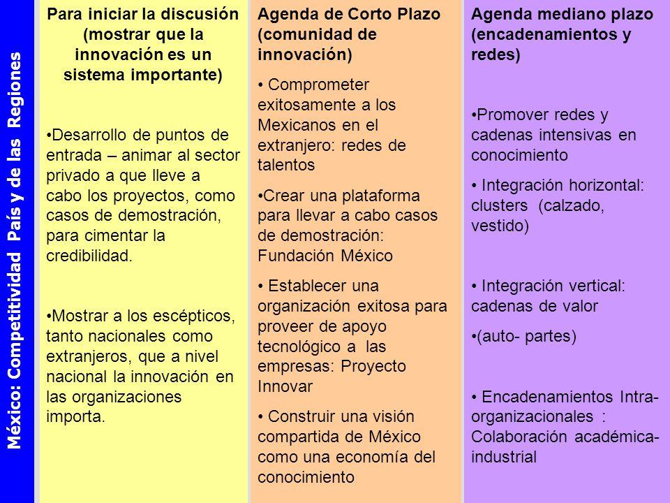 México: Competitividad País y de las Regiones Agenda mediano plazo (encadenamientos y redes) Promover redes y cadenas intensivas en conocimiento Integración horizontal: clusters (calzado, vestido) Integración vertical: cadenas de valor (auto- partes) Encadenamientos Intra- organizacionales : Colaboración académica- industrial Agenda de Corto Plazo (comunidad de innovación) Comprometer exitosamente a los Mexicanos en el extranjero: redes de talentos Crear una plataforma para llevar a cabo casos de demostración: Fundación México Establecer una organización exitosa para proveer de apoyo tecnológico a las empresas: Proyecto Innovar Construir una visión compartida de México como una economía del conocimiento Para iniciar la discusión (mostrar que la innovación es un sistema importante) Desarrollo de puntos de entrada – animar al sector privado a que lleve a cabo los proyectos, como casos de demostración, para cimentar la credibilidad.
