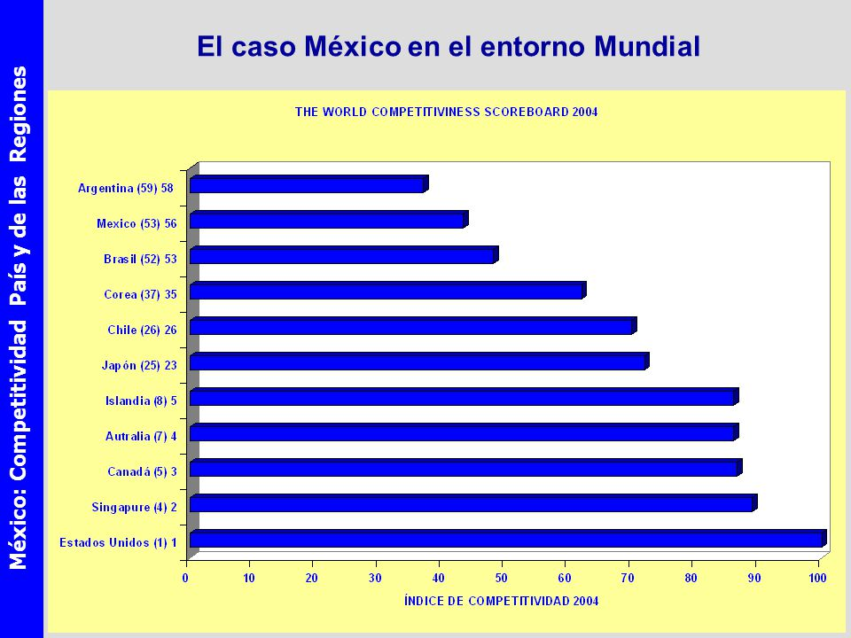 México: Competitividad País y de las Regiones El caso México en el entorno Mundial