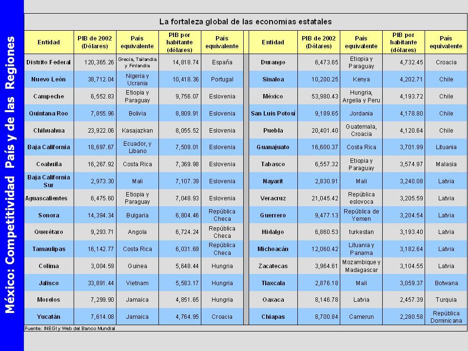 México: Competitividad País y de las Regiones