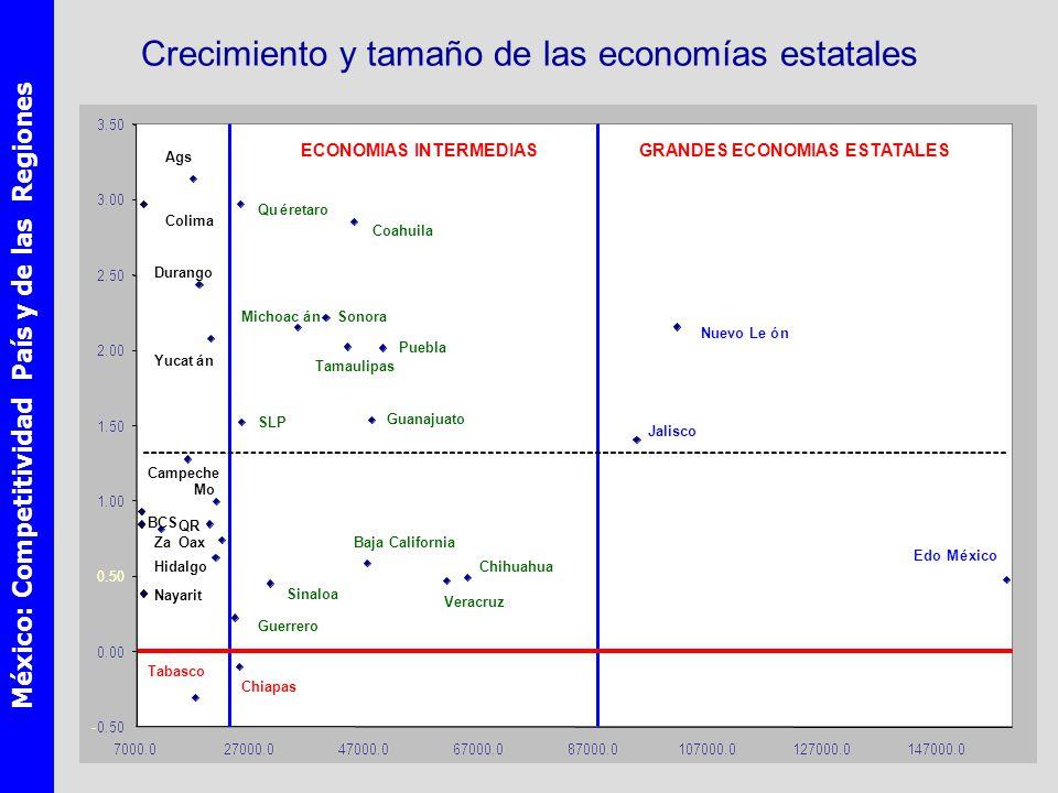Crecimiento y tamaño de las economías estatales
