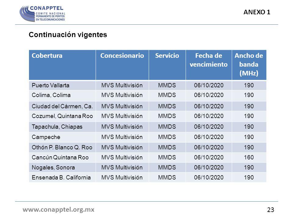 ANEXO 1 www.conapptel.org.mx 23 CoberturaConcesionarioServicioFecha de vencimiento Ancho de banda (MHz) Puerto VallartaMVS MultivisiónMMDS06/10/2020190 Colima, ColimaMVS MultivisiónMMDS06/10/2020190 Ciudad del Cármen, Ca.MVS MultivisiónMMDS06/10/2020190 Cozumel, Quintana RooMVS MultivisiónMMDS06/10/2020190 Tapachula, ChiapasMVS MultivisiónMMDS06/10/2020190 CampecheMVS MultivisiónMMDS06/10/2020190 Othón P.