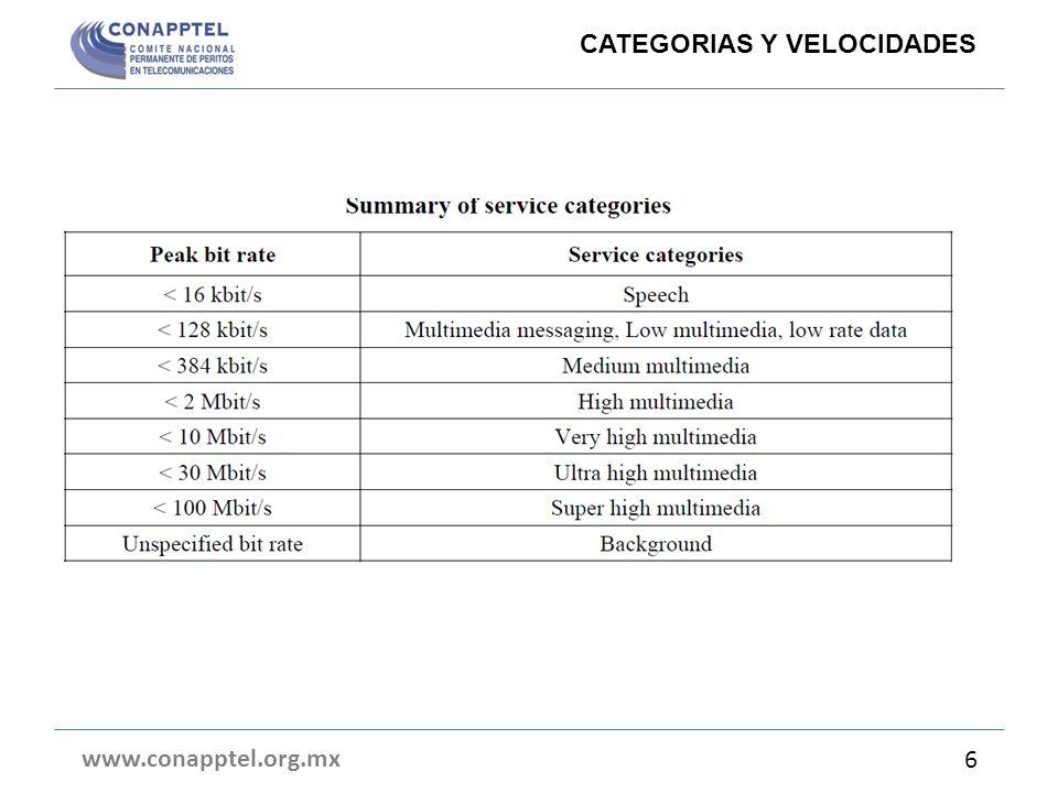 www.conapptel.org.mx 6 CATEGORIAS Y VELOCIDADES