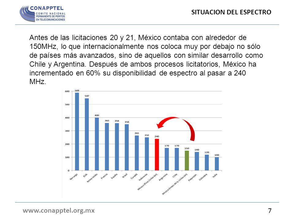 SITUACION DEL ESPECTRO www.conapptel.org.mx 7 Antes de las licitaciones 20 y 21, México contaba con alrededor de 150MHz, lo que internacionalmente nos coloca muy por debajo no sólo de países más avanzados, sino de aquellos con similar desarrollo como Chile y Argentina.