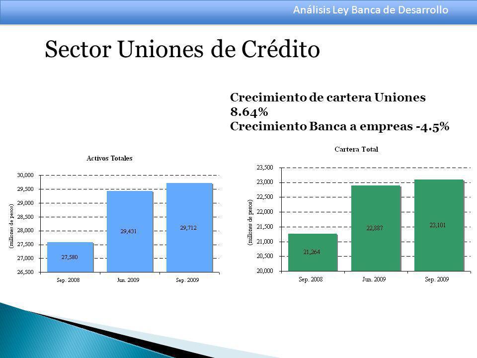 Análisis Ley Banca de Desarrollo Crecimiento de cartera Uniones 8.64% Crecimiento Banca a empreas -4.5% Sector Uniones de Crédito
