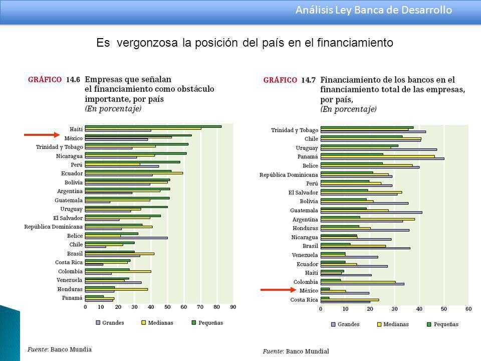 Análisis Ley Banca de Desarrollo Es vergonzosa la posición del país en el financiamiento
