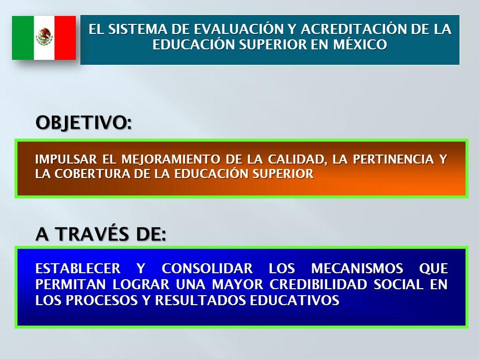 EL SISTEMA DE EVALUACIÓN Y ACREDITACIÓN DE LA EDUCACIÓN SUPERIOR EN MÉXICO OBJETIVO: IMPULSAR EL MEJORAMIENTO DE LA CALIDAD, LA PERTINENCIA Y LA COBERTURA DE LA EDUCACIÓN SUPERIOR A TRAVÉS DE: ESTABLECER Y CONSOLIDAR LOS MECANISMOS QUE PERMITAN LOGRAR UNA MAYOR CREDIBILIDAD SOCIAL EN LOS PROCESOS Y RESULTADOS EDUCATIVOS