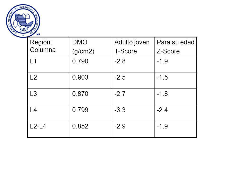 Región: Columna DMO (g/cm2) Adulto joven T-Score Para su edad Z-Score L10.790-2.8-1.9 L20.903-2.5-1.5 L30.870-2.7-1.8 L40.799-3.3-2.4 L2-L40.852-2.9-1