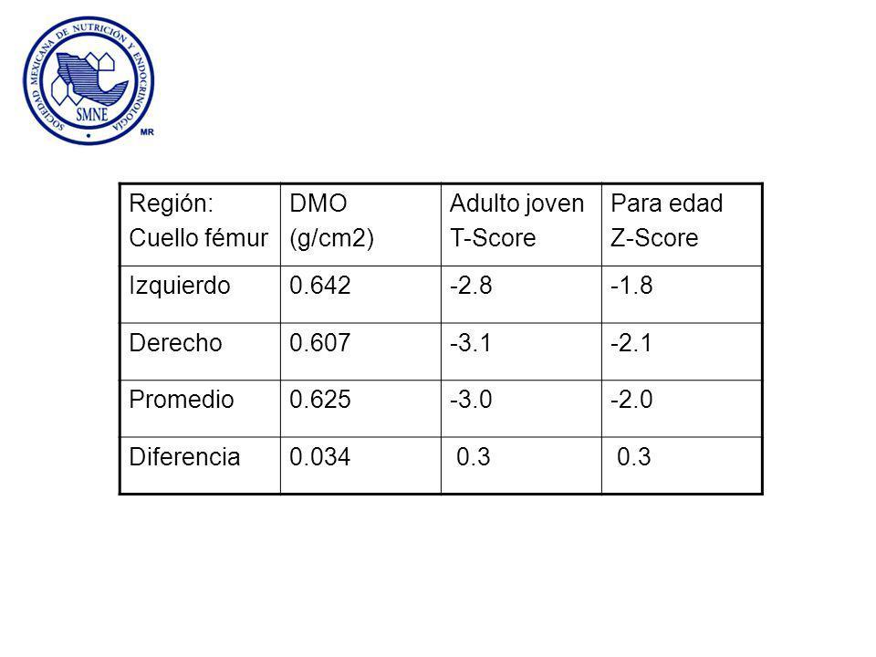 Región: Cuello fémur DMO (g/cm2) Adulto joven T-Score Para edad Z-Score Izquierdo0.642-2.8-1.8 Derecho0.607-3.1-2.1 Promedio0.625-3.0-2.0 Diferencia0.