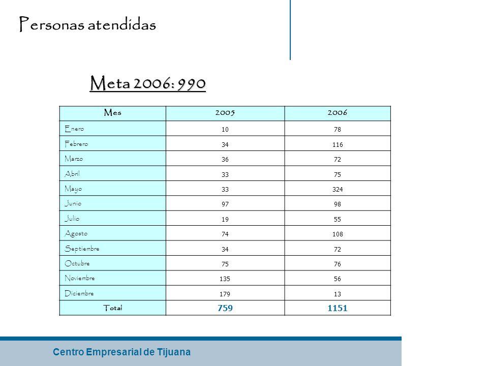 Centro Empresarial de Tijuana Mes20052006 Enero 1078 Febrero 34116 Marzo 3672 Abril 3375 Mayo 33324 Junio 9798 Julio 1955 Agosto 74108 Septiembre 3472 Octubre 7576 Noviembre 13556 Diciembre 17913 Total 7591151 Personas atendidas Meta 2006: 990