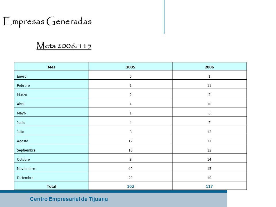 Centro Empresarial de Tijuana Empresas Generadas Mes20052006 Enero01 Febrero111 Marzo27 Abril110 Mayo16 Junio47 Julio313 Agosto1211 Septiembre1012 Octubre814 Noviembre4015 Diciembre2010 Total102117 Meta 2006: 115