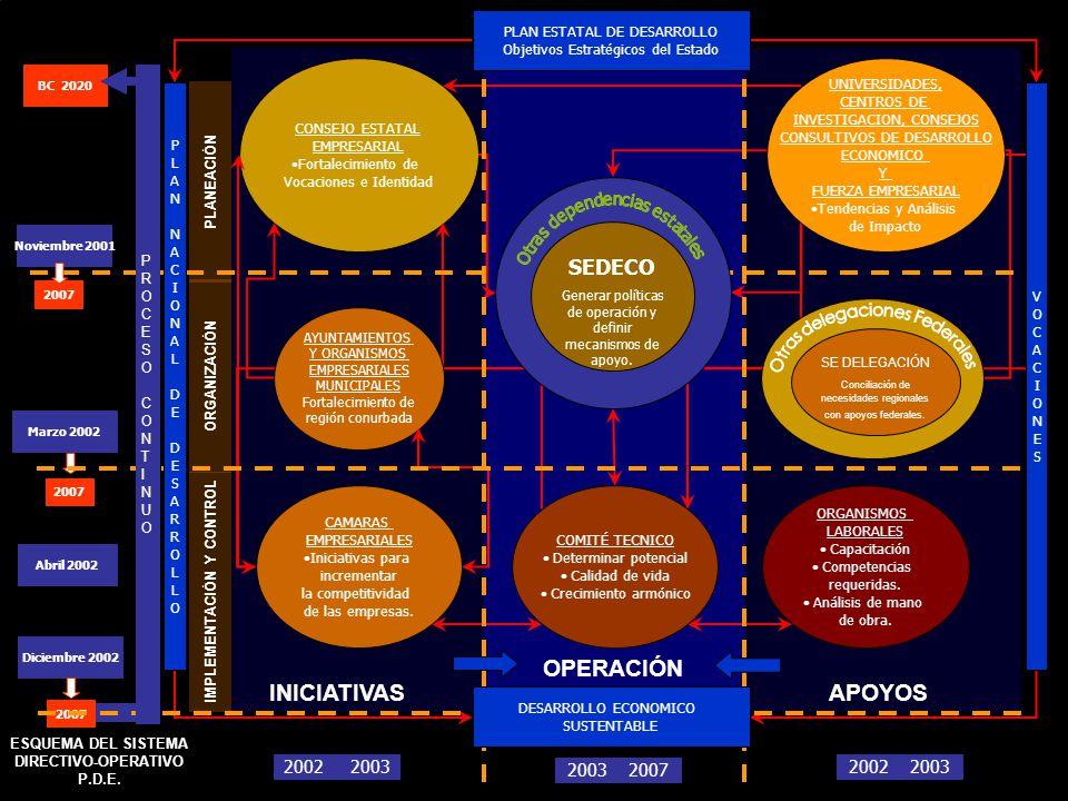 Centro Empresarial de Tijuana PLANEACIÓN ORGANIZACIÓN IMPLEMENTACIÓN Y CONTROL INICIATIVAS OPERACIÓN APOYOS CONSEJO ESTATAL EMPRESARIAL Fortalecimiento de Vocaciones e Identidad AYUNTAMIENTOS Y ORGANISMOS EMPRESARIALES MUNICIPALES Fortalecimiento de región conurbada UNIVERSIDADES, CENTROS DE INVESTIGACION, CONSEJOS CONSULTIVOS DE DESARROLLO ECONOMICO Y FUERZA EMPRESARIAL Tendencias y Análisis de Impacto SE DELEGACIÓN Conciliación de necesidades regionales con apoyos federales.