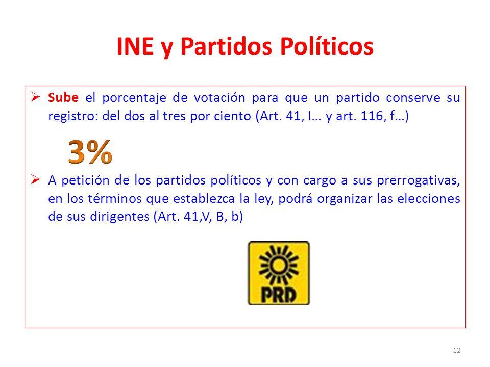 INE y Partidos Políticos Sube el porcentaje de votación para que un partido conserve su registro: del dos al tres por ciento (Art. 41, I… y art. 116,