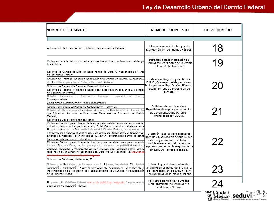 Ley de Desarrollo Urbano del Distrito Federal NOMBRE DEL TRAMITENOMBRE PROPUESTONUEVO NUMERO Autorización de Licencias de Explotación de Yacimientos P