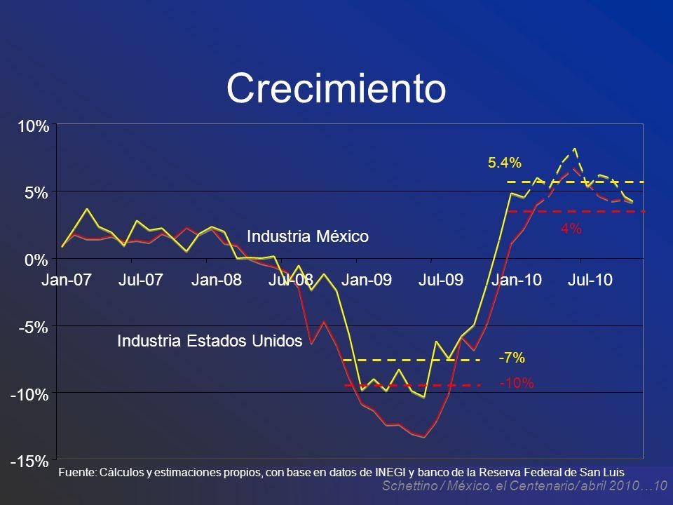 Schettino / México, el Centenario/ abril 2010…10 Crecimiento Fuente: Cálculos y estimaciones propios, con base en datos de INEGI y banco de la Reserva Federal de San Luis -15% -10% -5% 0% 5% 10% Jan-07Jul-07Jan-08Jul-08Jan-09Jul-09Jan-10Jul-10 Industria Estados Unidos Industria México -7% -10% 4% 5.4%