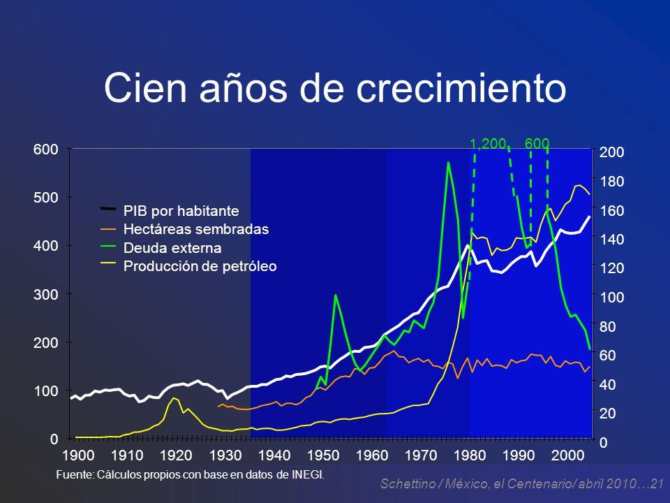 Schettino / México, el Centenario/ abril 2010…21 Cien años de crecimiento 1,200600