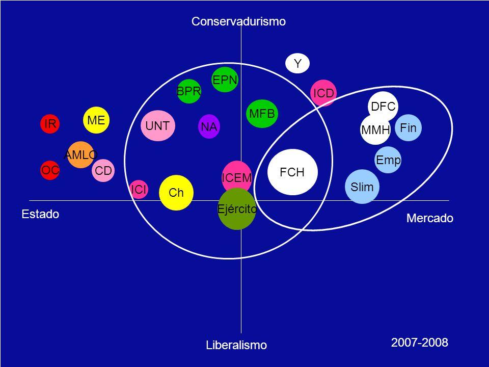 Schettino / México, el Centenario/ abril 2010…25 Schettino / Crisis Global 25 Mercado Estado Conservadurismo Liberalismo IR OC ICEM ICI ICD Ejército MMH UNT FCH MMH AMLO DFC ME Y 2007-2008 NA Ch CD MFB EPN BPR Slim Emp Fin