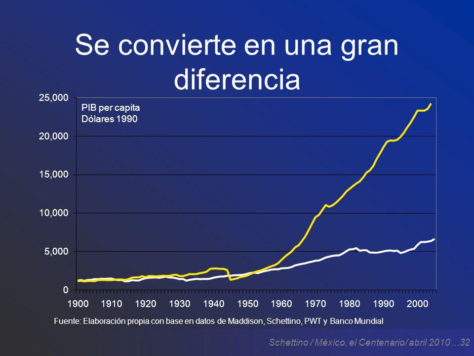 Schettino / México, el Centenario/ abril 2010…32 Se convierte en una gran diferencia