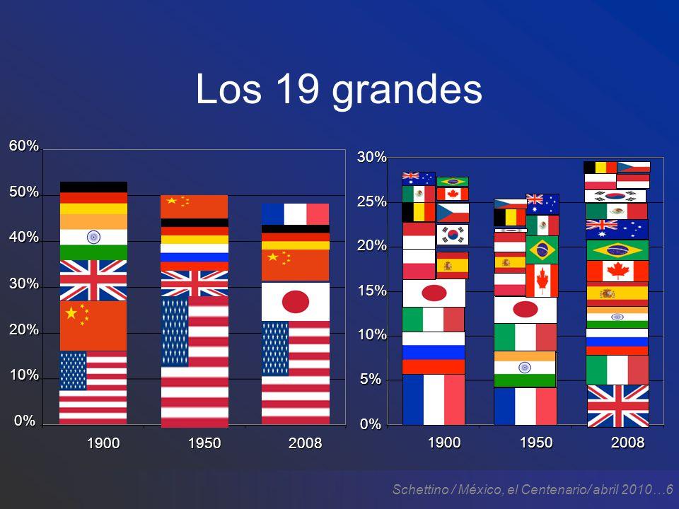 Schettino / México, el Centenario/ abril 2010…6 Los 19 grandes 0% 10% 20% 30% 40% 50%60%190019502008 0% 5% 10% 15% 20% 25% 30% 190019502008