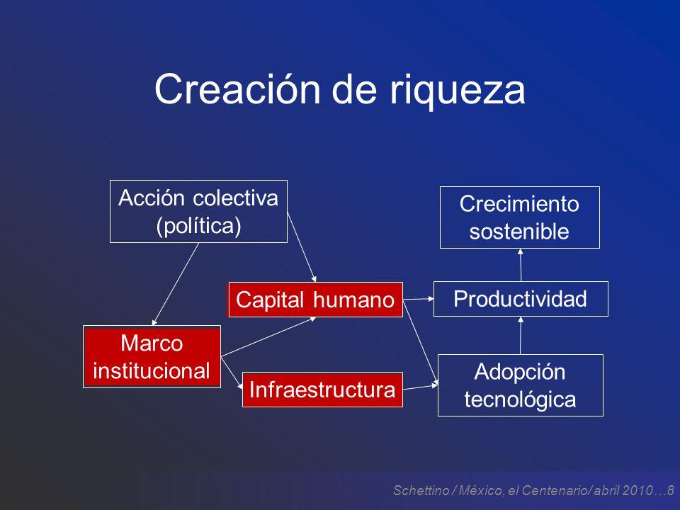 Schettino / México, el Centenario/ abril 2010…8 Creación de riqueza Crecimiento sostenible Productividad Adopción tecnológica Infraestructura Marco institucional Acción colectiva (política) Capital humano