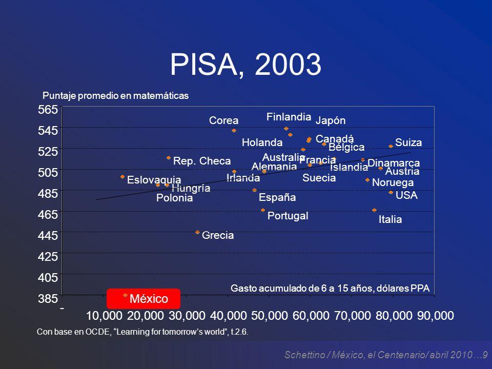 Schettino / México, el Centenario/ abril 2010…20 Los logros revolucionarios El milagro económico (1946-1971) –Todo el mundo creció.
