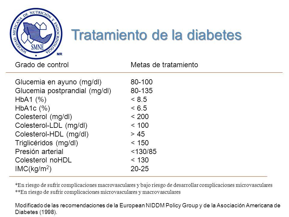 Tratamiento de la diabetes Tratamiento de la diabetes Grado de controlMetas de tratamiento Glucemia en ayuno (mg/dl)80-100 Glucemia postprandial (mg/d
