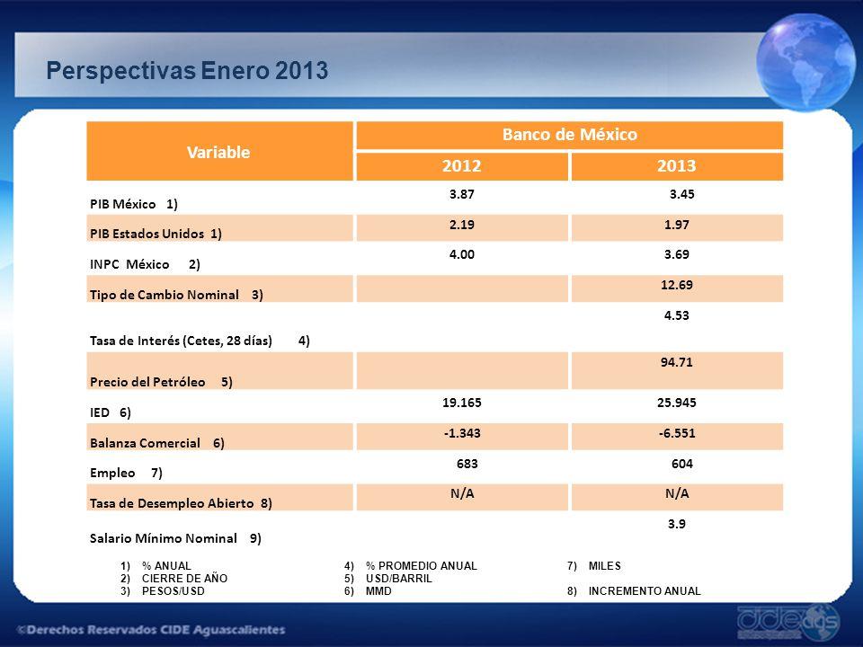 Perspectivas Enero 2013 1)% ANUAL 2)CIERRE DE AÑO 3)PESOS/USD 4)% PROMEDIO ANUAL 5)USD/BARRIL 6)MMD 7)MILES 8)INCREMENTO ANUAL Variable Banco de Méxic