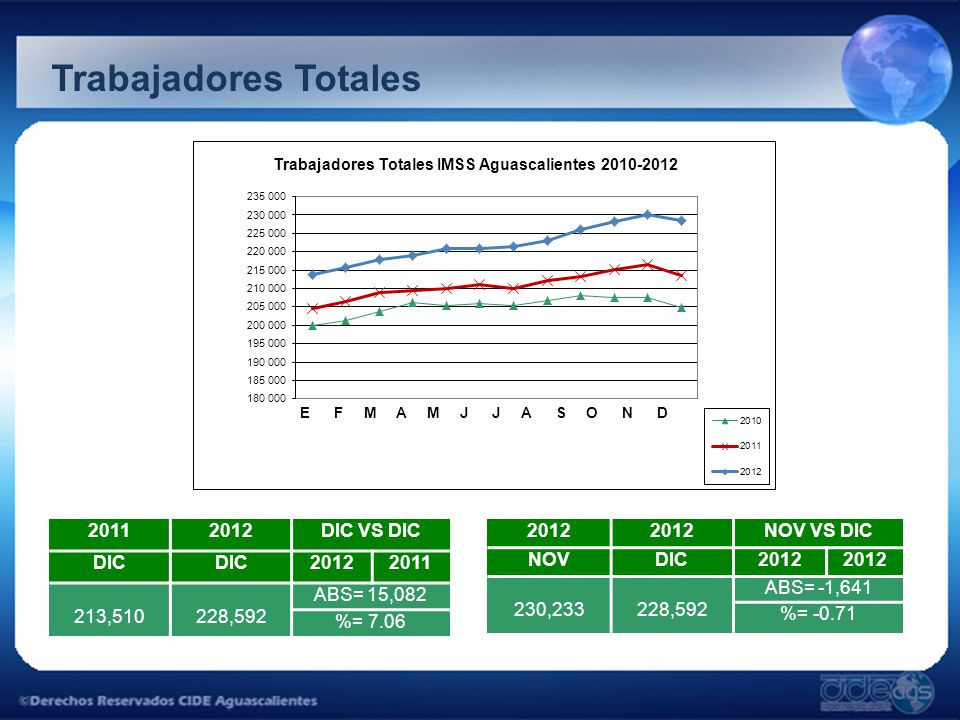 Trabajadores Totales 20112012DIC VS DIC DIC 20122011 213,510228,592 ABS= 15,082 %= 7.06 2012 NOV VS DIC NOVDIC2012 230,233228,592 ABS= -1,641 %= -0.71