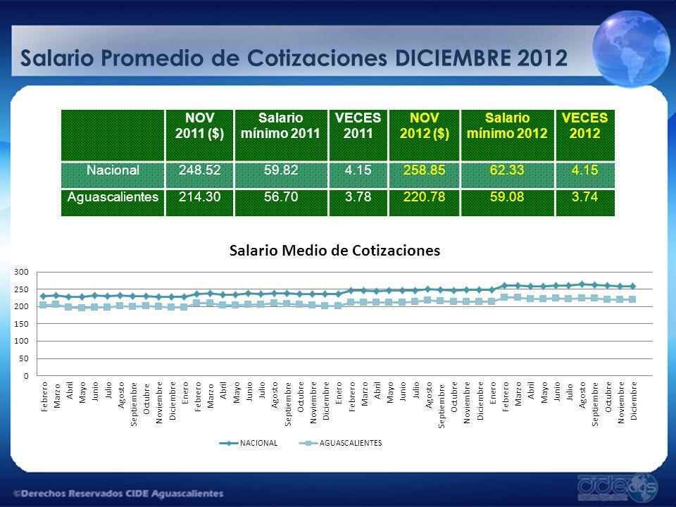 Salario Promedio de Cotizaciones DICIEMBRE 2012 NOV 2011 ($) Salario mínimo 2011 VECES 2011 NOV 2012 ($) Salario mínimo 2012 VECES 2012 Nacional248.52