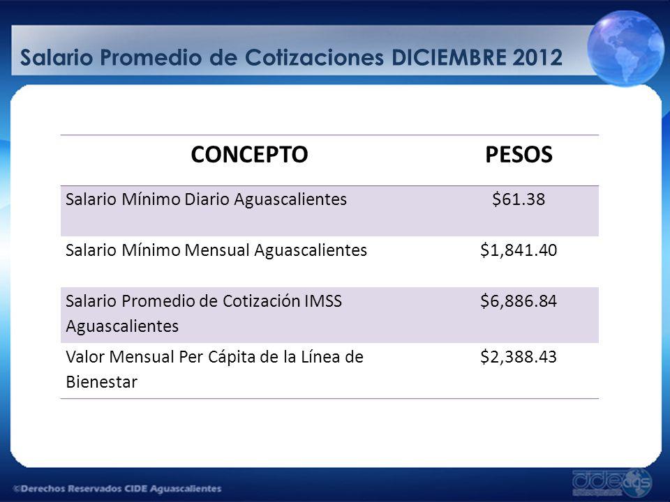 Salario Promedio de Cotizaciones DICIEMBRE 2012 CONCEPTOPESOS Salario Mínimo Diario Aguascalientes$61.38 Salario Mínimo Mensual Aguascalientes$1,841.4