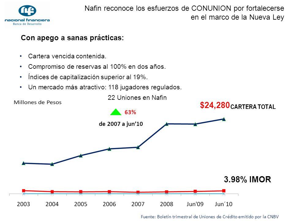 63% Fuente: Boletín trimestral de Uniones de Crédito emitido por la CNBV Con apego a sanas prácticas: Cartera vencida contenida. Compromiso de reserva