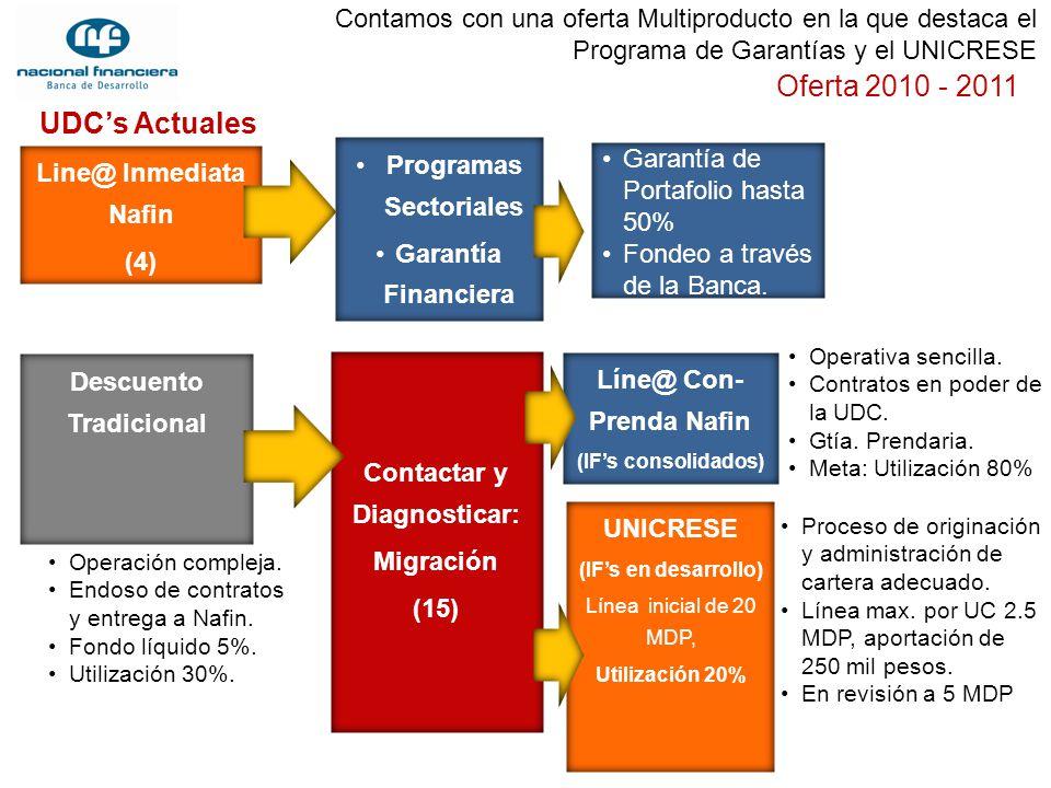 Line@ Inmediata Nafin (4) Oferta 2010 - 2011 Contactar y Diagnosticar: Migración (15) UNICRESE (IFs en desarrollo) Línea inicial de 20 MDP, Utilizació