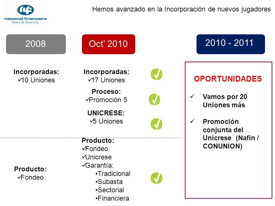 Oct 2010 2008 Hemos avanzado en la Incorporación de nuevos jugadores Incorporadas: 10 Uniones Producto: Fondeo OPORTUNIDADES Vamos por 20 Uniones más