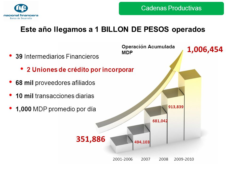 Este año llegamos a 1 BILLON DE PESOS operados 2009-20102001-2006 1,006,454 351,886 Operación Acumulada MDP 494,103 20082007 681,042 913,839 39 Interm