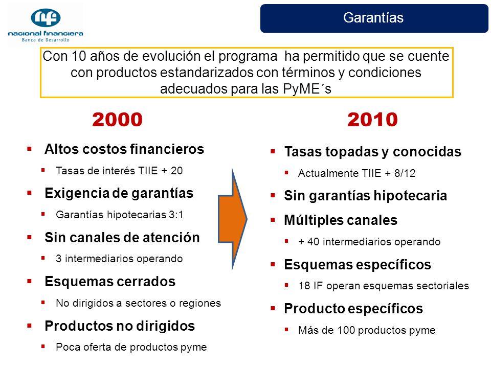 Garantías Altos costos financieros Tasas de interés TIIE + 20 Exigencia de garantías Garantías hipotecarias 3:1 Sin canales de atención 3 intermediari