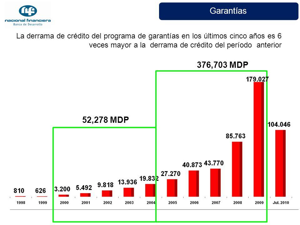 Garantías La derrama de crédito del programa de garantías en los últimos cinco años es 6 veces mayor a la derrama de crédito del período anterior 376,