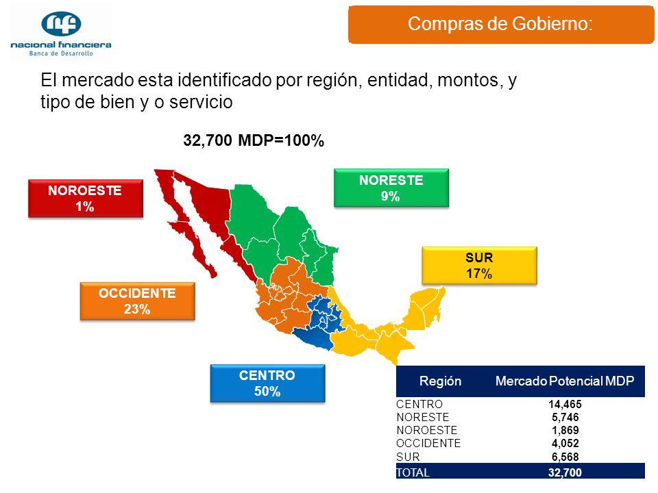 Compras de Gobierno: NOROESTE 1% NOROESTE 1% NORESTE 9% NORESTE 9% OCCIDENTE 23% OCCIDENTE 23% SUR 17% SUR 17% CENTRO 50% CENTRO 50% 32,700 MDP=100% R