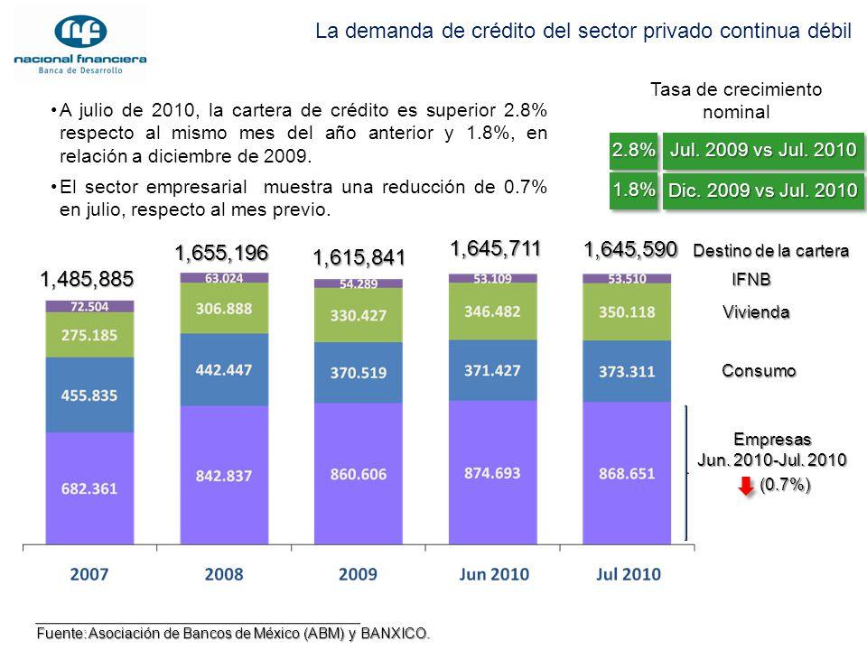 La demanda de crédito del sector privado continua débil Fuente: Asociación de Bancos de México (ABM) y BANXICO. 1,645,711 1,485,885 1,655,196 1,615,84