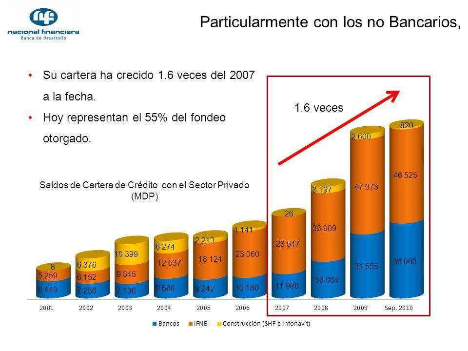 Particularmente con los no Bancarios, Saldos de Cartera de Crédito con el Sector Privado (MDP) Su cartera ha crecido 1.6 veces del 2007 a la fecha. Ho