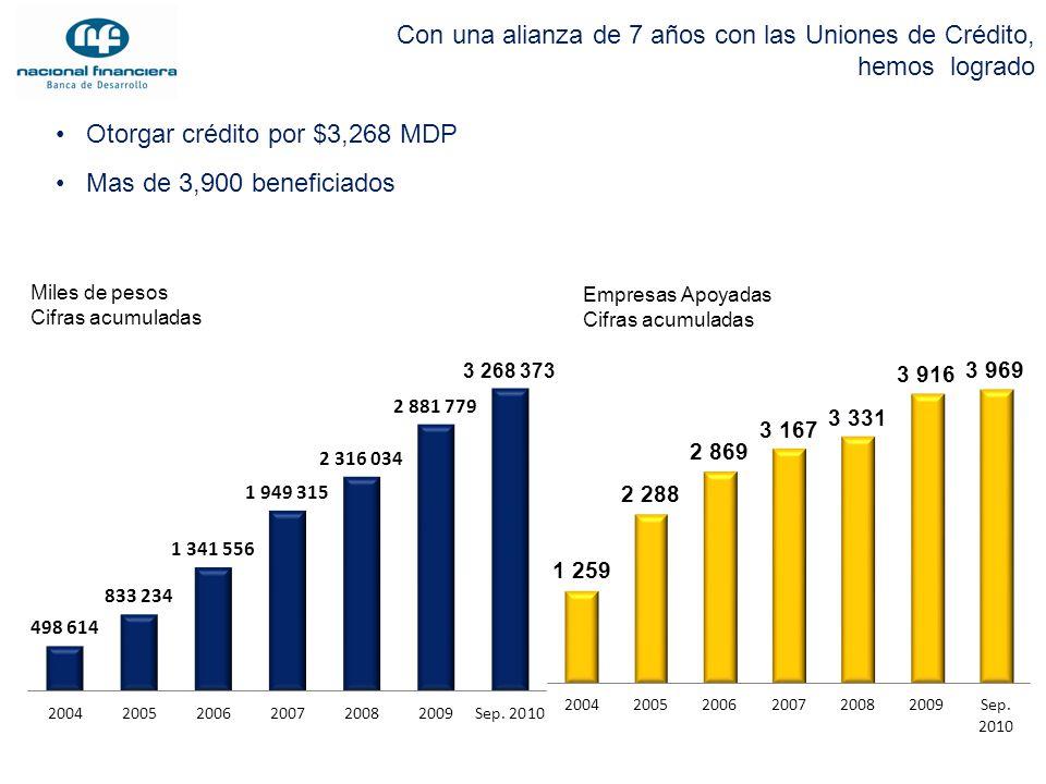 Otorgar crédito por $3,268 MDP Mas de 3,900 beneficiados Con una alianza de 7 años con las Uniones de Crédito, hemos logrado Miles de pesos Cifras acu