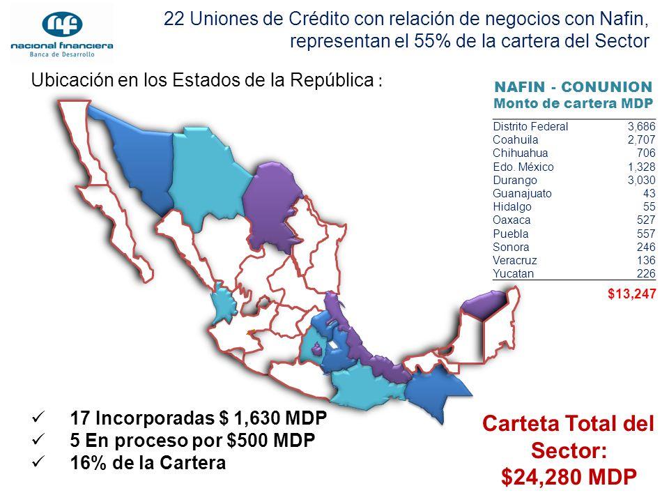 Ubicación en los Estados de la República : 22 Uniones de Crédito con relación de negocios con Nafin, representan el 55% de la cartera del Sector Distr