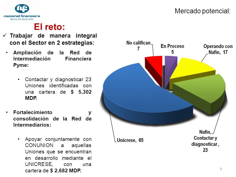 9 Mercado potencial: Ampliación de la Red de Intermediación Financiera Pyme: Contactar y diagnosticar 23 Uniones identificadas con una cartera de $ 5,
