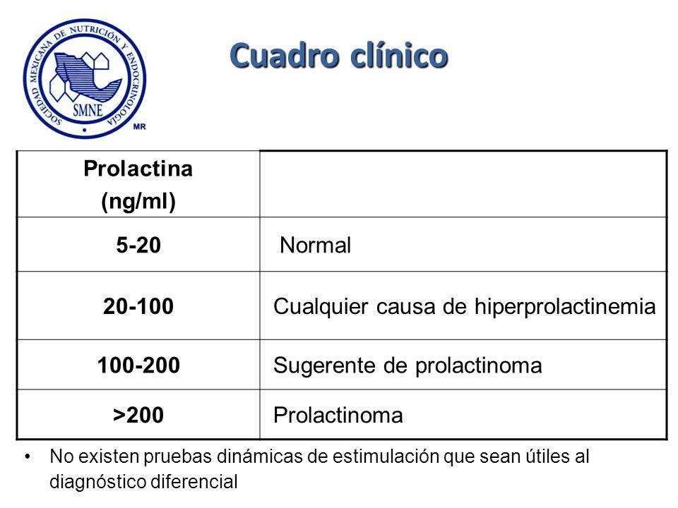 Cuadro clínico Prolactina (ng/ml) 5-20 Normal 20-100 Cualquier causa de hiperprolactinemia 100-200 Sugerente de prolactinoma >200 Prolactinoma No exis