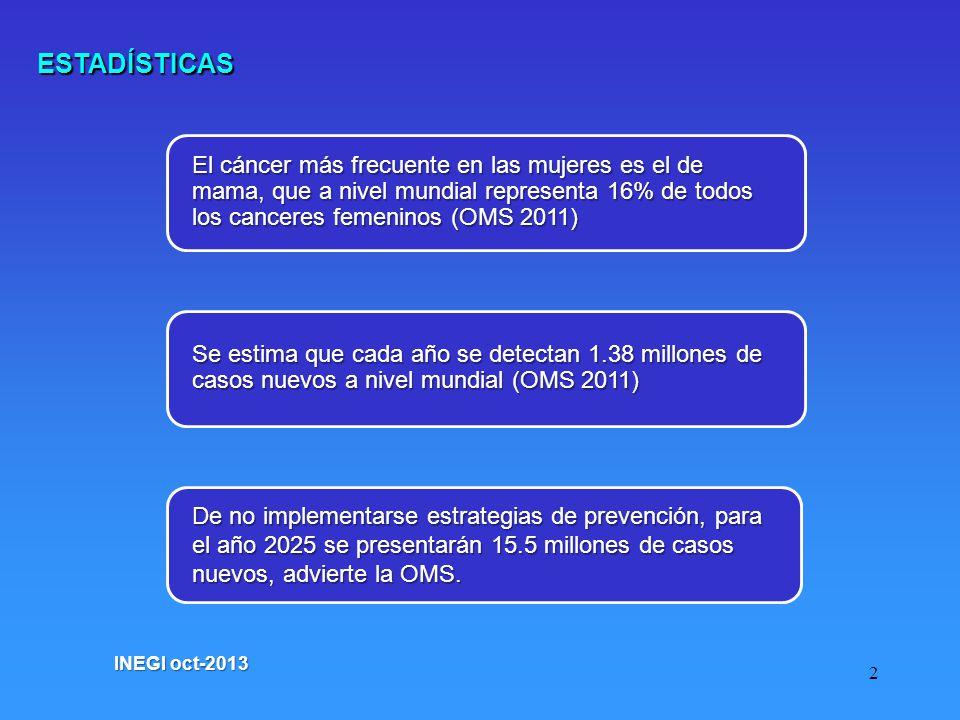 2 ESTADÍSTICAS INEGI oct-2013 El cáncer más frecuente en las mujeres es el de mama, que a nivel mundial representa 16% de todos los canceres femeninos (OMS 2011) Se estima que cada año se detectan 1.38 millones de casos nuevos a nivel mundial (OMS 2011) De no implementarse estrategias de prevención, para el año 2025 se presentarán 15.5 millones de casos nuevos, advierte la OMS.