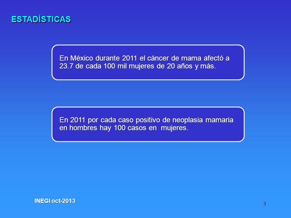 3 En México durante 2011 el cáncer de mama afectó a 23.7 de cada 100 mil mujeres de 20 años y más. ESTADÍSTICAS En 2011 por cada caso positivo de neop