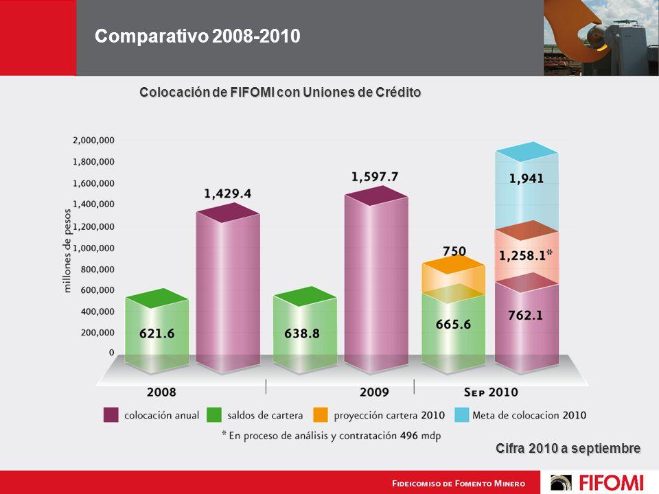 Comparativo 2008-2010 Colocación de FIFOMI con Uniones de Crédito Cifra 2010 a septiembre