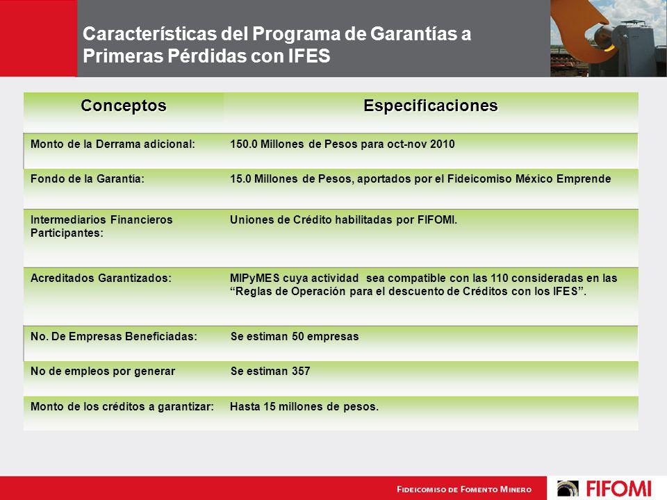 Características del Programa de Garantías a Primeras Pérdidas con IFES ConceptosEspecificaciones Monto de la Derrama adicional:150.0 Millones de Pesos para oct-nov 2010 Fondo de la Garantía:15.0 Millones de Pesos, aportados por el Fideicomiso México Emprende Intermediarios Financieros Participantes: Uniones de Crédito habilitadas por FIFOMI.