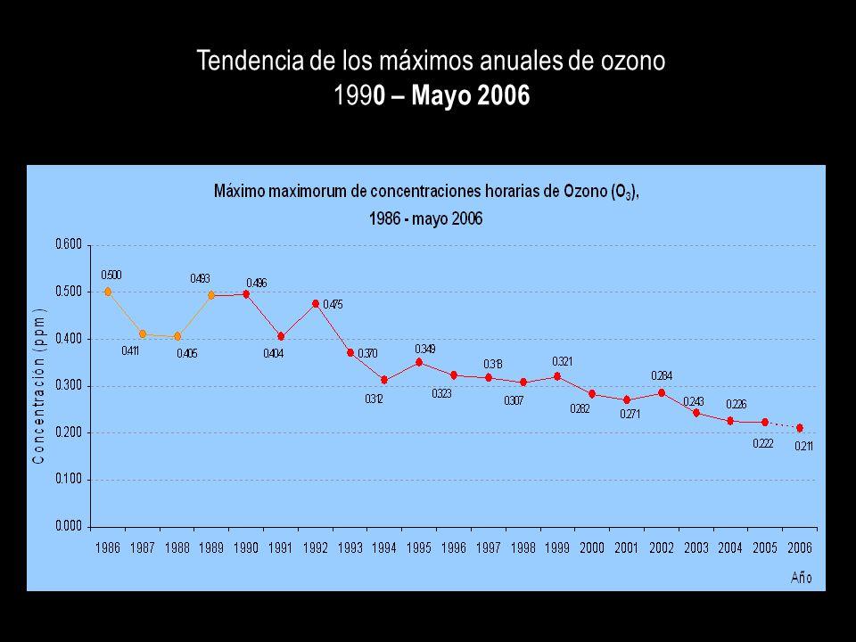 Tendencia de los máximos anuales de ozono 199 0 – Mayo 2006
