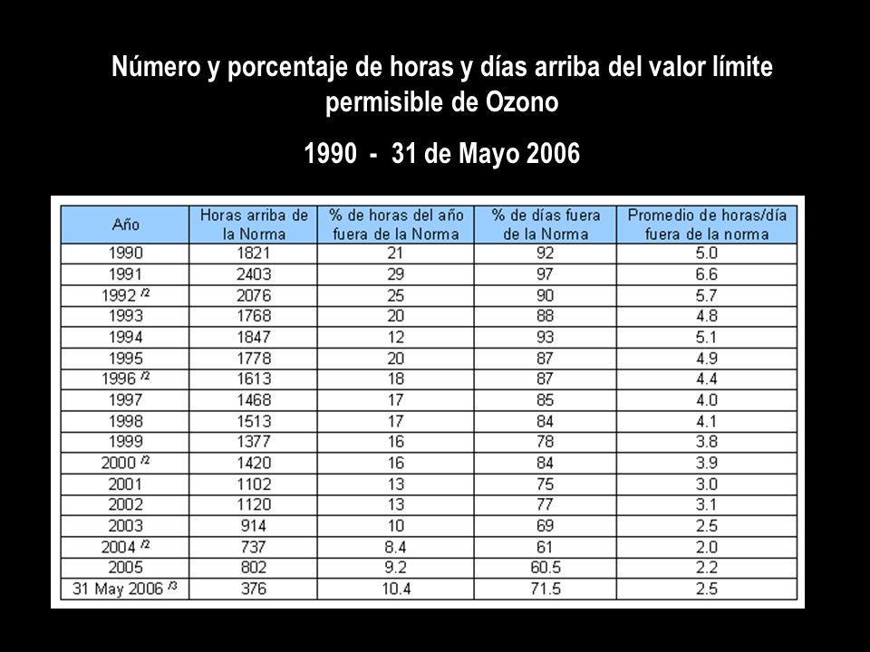 Número y porcentaje de horas y días arriba del valor límite permisible de Ozono 1990 - 31 de Mayo 2006