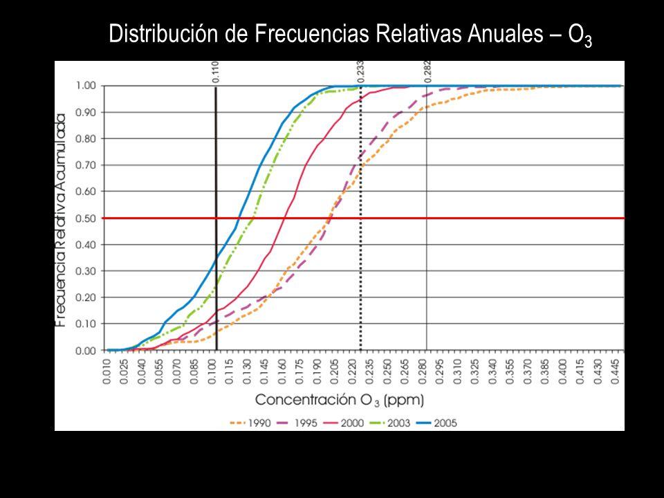 Distribución de Frecuencias Relativas Anuales – O 3